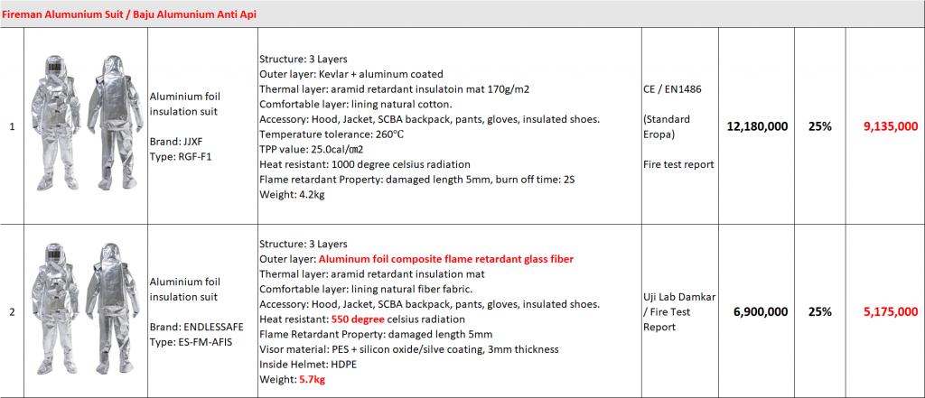 Daftar Harga Baju Alumunium Anti Api Anti Panas