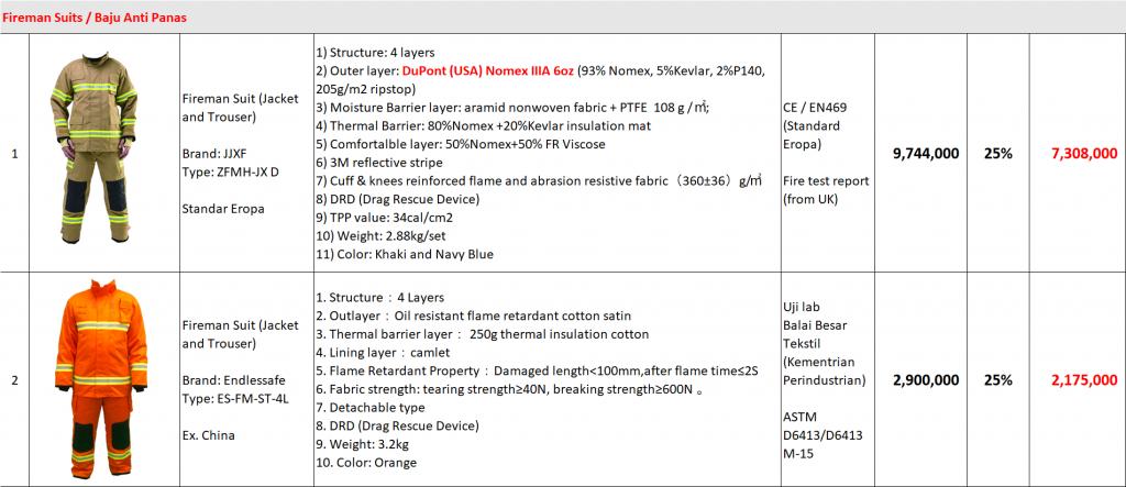 Daftar Harga Baju Pemadam Anti Api anti panas nomex iiia